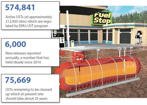 Underground Storage Tank infographic